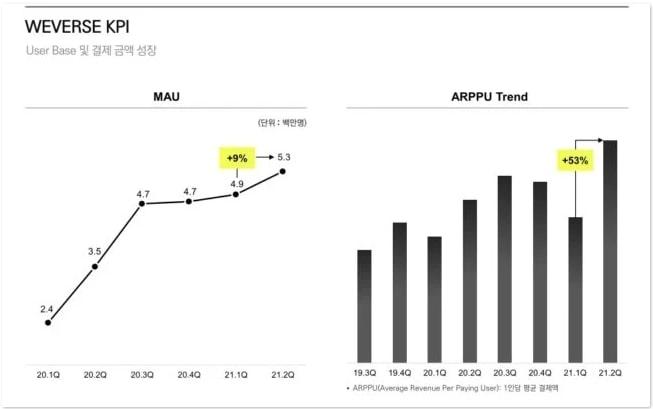 KPI Weverse Q2 2021 yang mencakup ARPPU dan MAU.