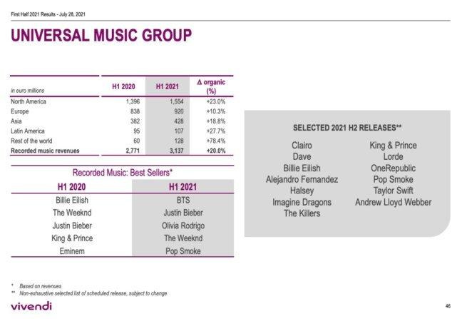 Talent milik HYBE, BTS, menjadi top seller artist di Universal Music Group H1 2021. Source: Music Business Worldwide.