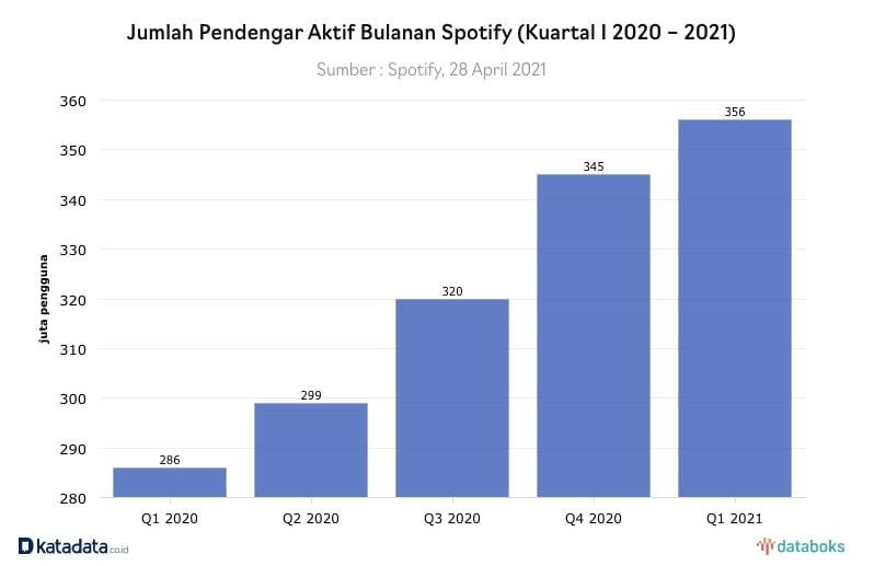 Kenaikan Jumlah Pengguna Aktif Spotify Q1 2021