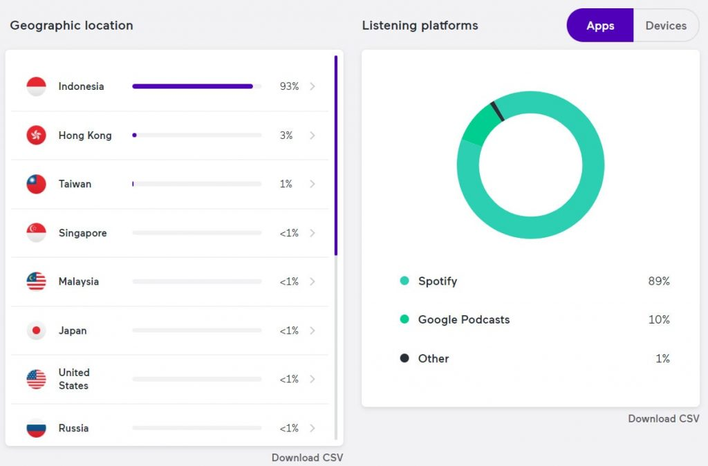 Statistik wilayah pendengar podcast