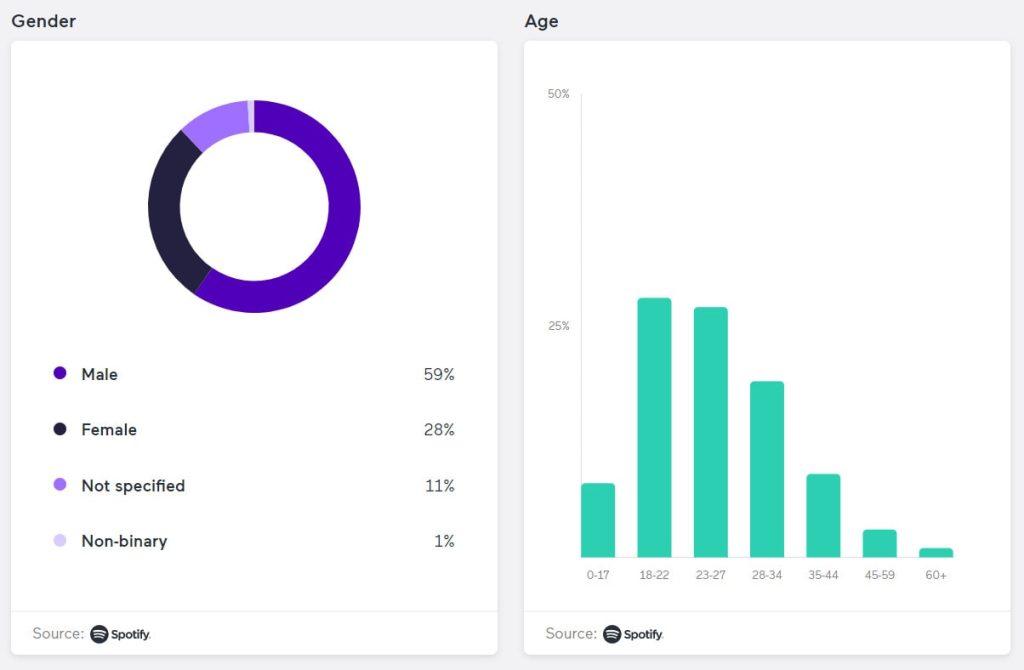 statistik demografi pendengar podcast